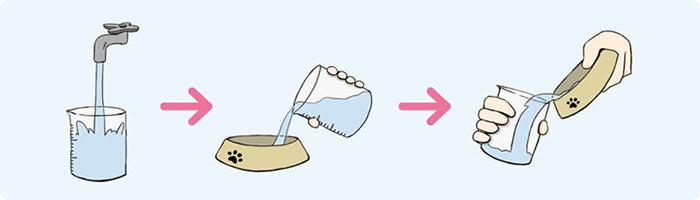 飲水量のチェック方法