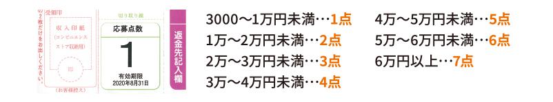 3000~1万円未満1点、1万~2万円未満2点、2万~3万円未満3点、3万~4万円未満4点、4万~5万円未満5点、5万~6万円未満6点、6万円以上7点