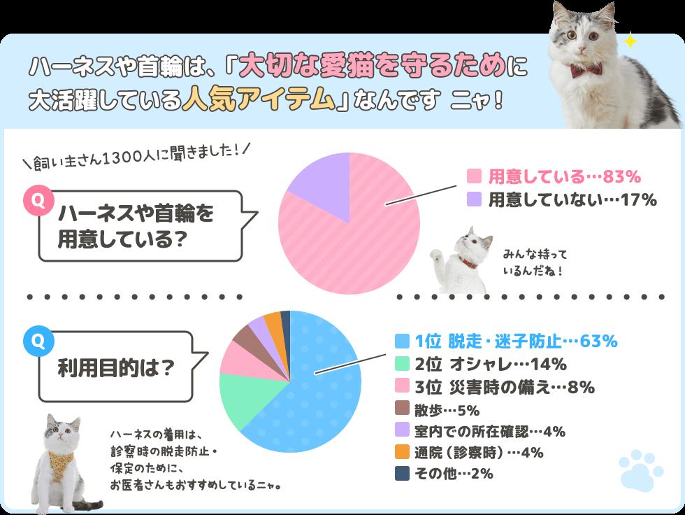 ハーネスや首輪は、「大切な愛猫を守るために大活躍している人気アイテム」なんです ニャ! 飼い主さん1300人に聞きました! Q. ハーネスや首輪を用意している? 用意している…83% 用意していない…17% みんな持っているんだね! Q. 利用目的は? 1位 脱走・迷子防止…63% 2位 デザイン・オシャレ…14% 3位 災害時の備え…8% 散歩…5% 室内での所在確認…4% 通院(診察時)…4% その他…2% ハーネスの着用は、診察時の脱走防止・保定のために、お医者さんもおすすめしているニャ。
