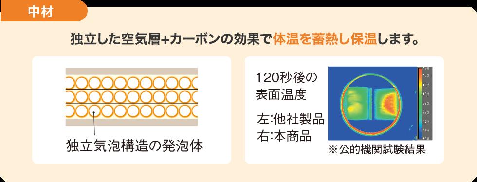 中材 表・裏面のW機能に、さらにプラスで中材にあったか素材を使用♪