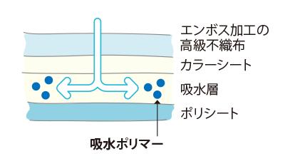 エンボス加工の高級不織布 カラーシート 吸水層 ポリシート 吸水ポリマー