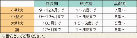 年齢別フードの切替時期の表