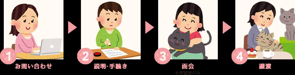 1:お問い合わせ、2:説明・手続き、3:面会(※希望者のみ)、4:譲渡