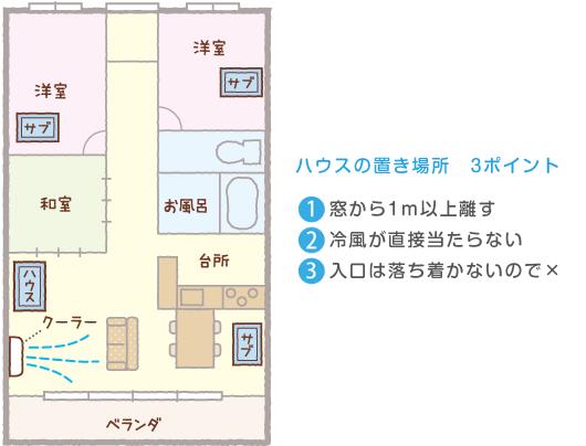 ハウスの置き場所 3ポイント