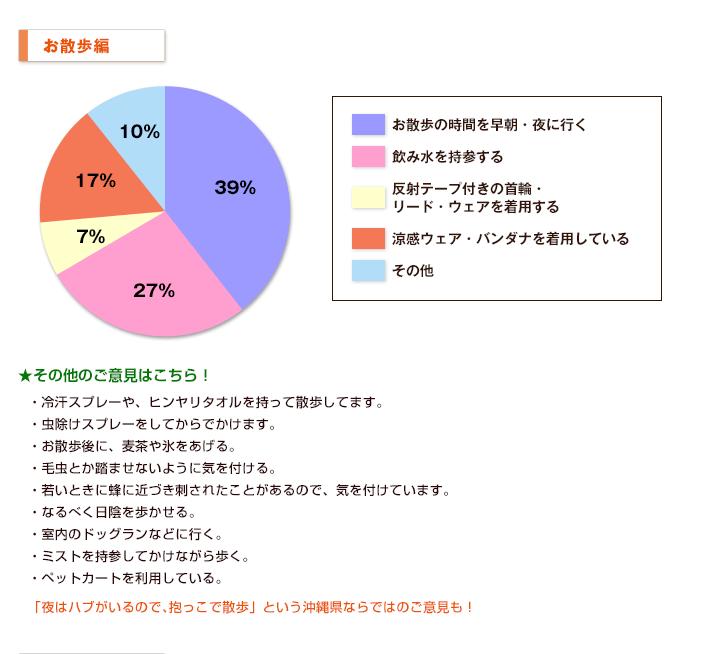 【お散歩編】グラフ