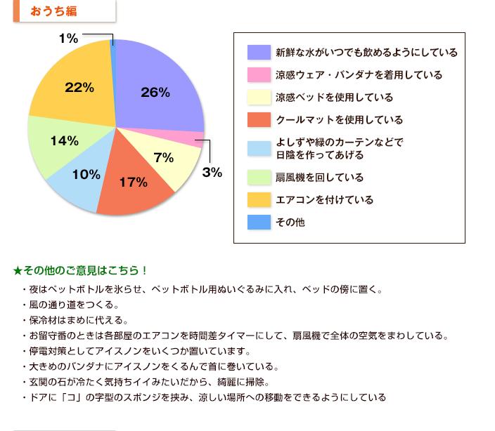 【おうち編】グラフ