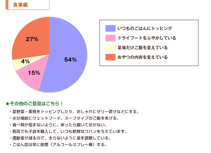 【食事編】グラフ