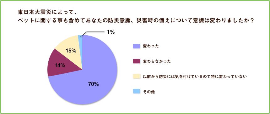 東日本大震災によって、ペットに関することも含めてあなたの防災意識、災害時の備えについて意識は変わりましたか?