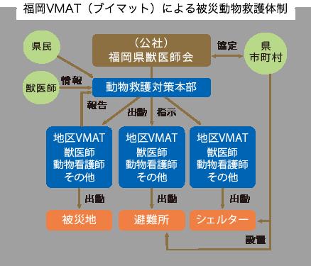福岡VMAT(ブイマット)による災害動物救護体制