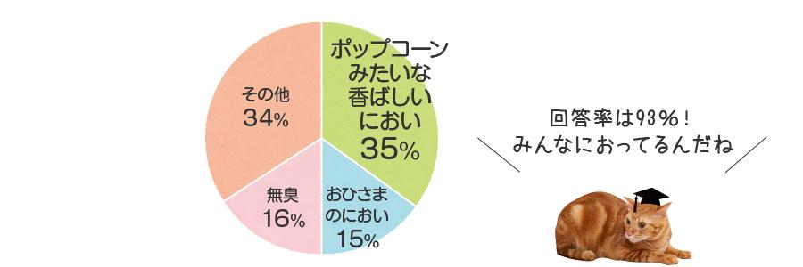 肉球香りの円グラフ